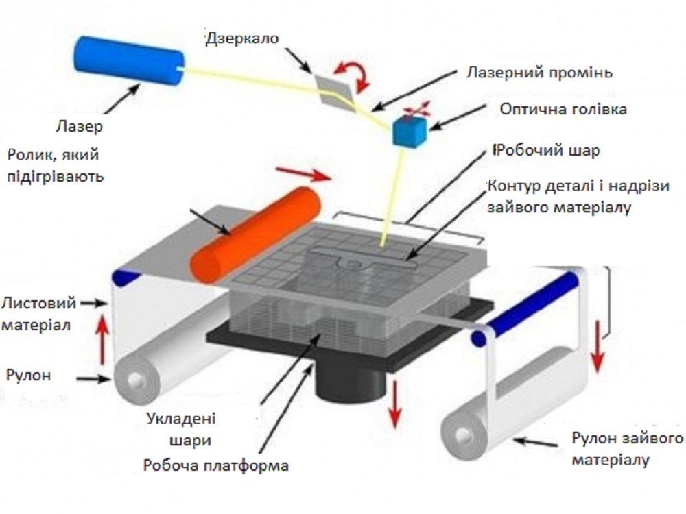 як працює 3D принтер